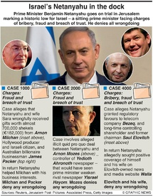 CRIME: Israel's Netanyahu trial infographic