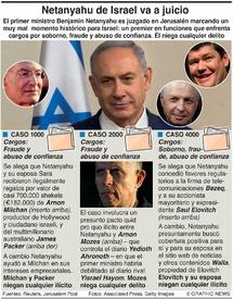 CRIMEN: Juicio de Netanyahu de Israel infographic