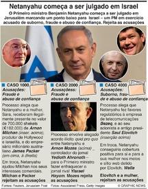 CRIME: Netanyahu começa a ser julgado em Israel infographic