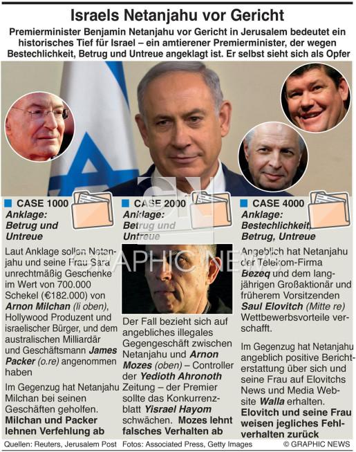 Israel's Netanjahu Anklage infographic