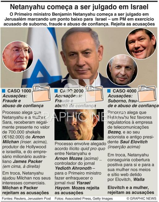 Netanyahu começa a ser julgado em Israel infographic