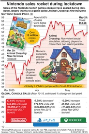 BUSINESS: Nintendo sales rocket during virus lockdown infographic
