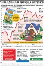 NEGOCIOS: Las ventas de Nintendo se disparan durante confinamiento por virus infographic
