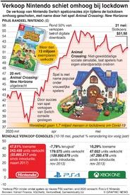 BUSINESS: Verkoop Nintendo schiet omhoog bij lockdown infographic