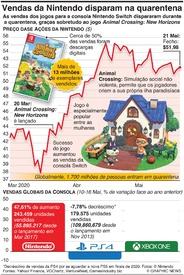 NEGÓCIOS: Vendas da Nintendo disparam durante o confinamento infographic
