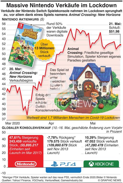 Massive Nintendo Verkäufe während Lockdown infographic
