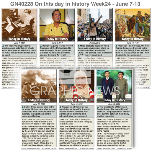 On this day June 7-13, 2020 (week 24) infographic