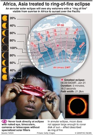 SCIENCE: Annular solar eclipse 2020 infographic