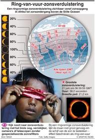 WETENSCHAP: Ringvormige zonsverduistering 2020 infographic
