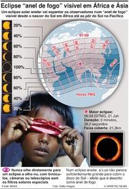 CIÊNCIA: Eclipse solar anelar 2020 infographic