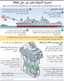 عسكري: البحرية الأميركية تختبر ليزر عالي الطاقة  infographic