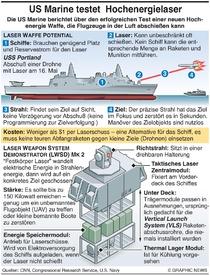 MILITÄR: U.S. Navy Hochenergielaser Test infographic