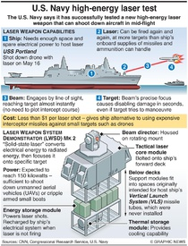 MILITARY: U.S. Navy high-energy laser test infographic