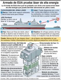 EJÉRCITOS: Prueba de láser de alta energía de la Armada de EUA infographic