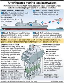 DEFENSIE: Amerikaanse marine test laserwapen infographic