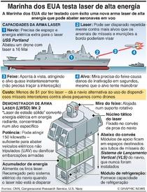 DEFESA: Marinha dos EUA testa laser de alta energia infographic