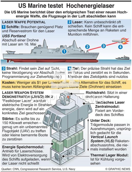 U.S. Navy Hochenergielaser Test infographic