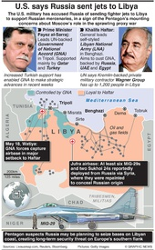 MILITARY: Russia's increasing role in Libya's war infographic