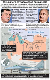 DEFESA: Rússia acentua papel na guerra da Líbia infographic