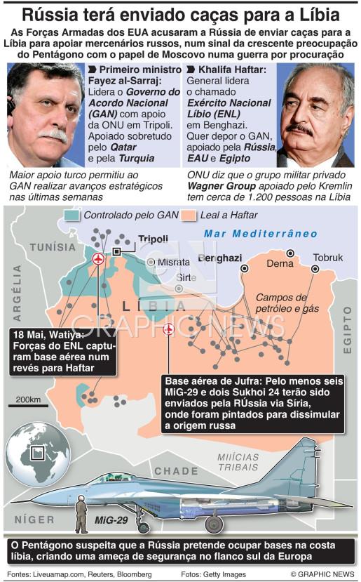 Rússia acentua papel na guerra da Líbia infographic