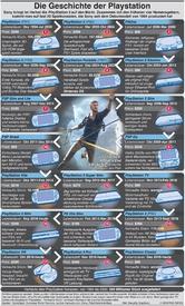 GAMING:Geschichte der Sony PlayStation infographic