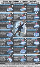JUEGOS: Historia de la PlayStation de Sony infographic