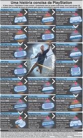 JOGOS: História da PlayStation da Sony infographic