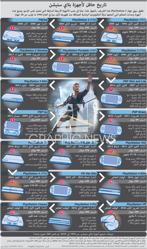 تاريخ حافل لأجهزة بلاي ستيشن (2) infographic