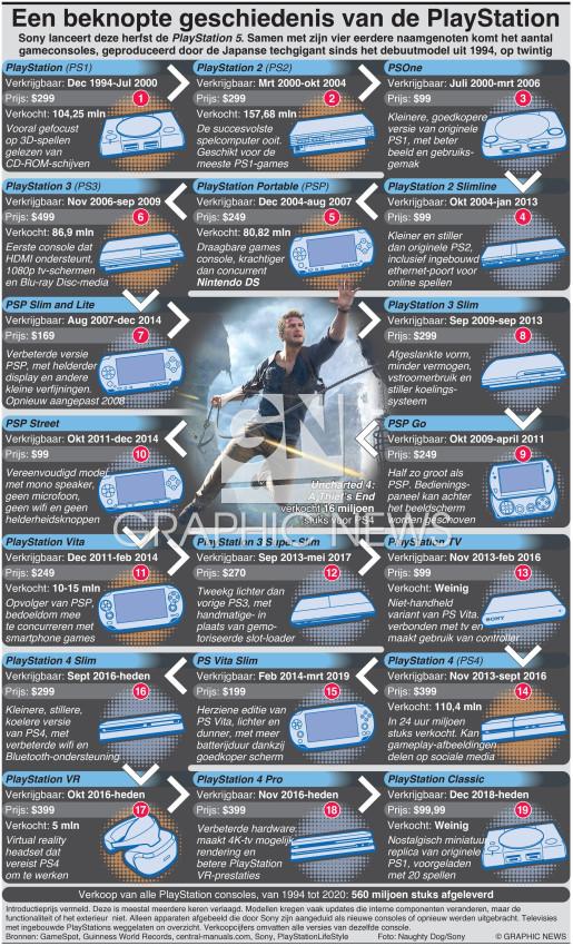 Geschiedenis Sony PlayStation infographic