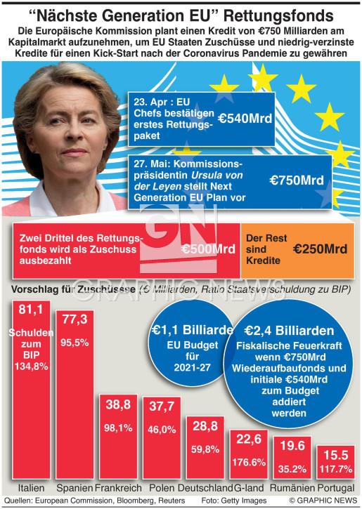 EU €750Mrd Wiederaufbau Fonds infographic