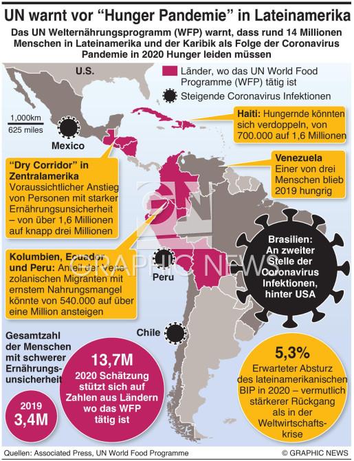 Covid-19 lässt Millionen hungrig infographic