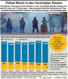 KRIMINALITÄT: Tötungen durch US Polizei infographic
