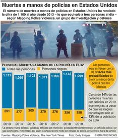 CRIMEN: Muertes a manos de la policía en EUA infographic