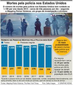 CRIME: Mortos pela polícia nos EUA infographic