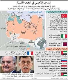 عسكري: التدخل الأجنبي في الحرب الليبية infographic