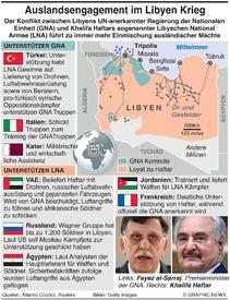 MILITÄR:  Auslandsengagement im Libyen Krieg infographic