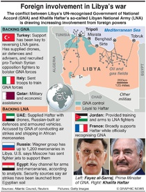 MILITARY: Foreign involvement in Libya war infographic