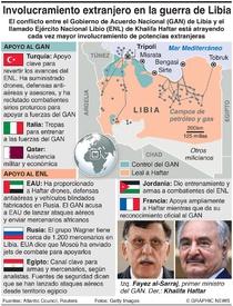 EJÉRCITOS: Involucramiento extranjero en la guerra de Libia infographic