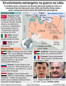 CONFLITO: Envolvimento estrangeiro na guerra na Líbia infographic