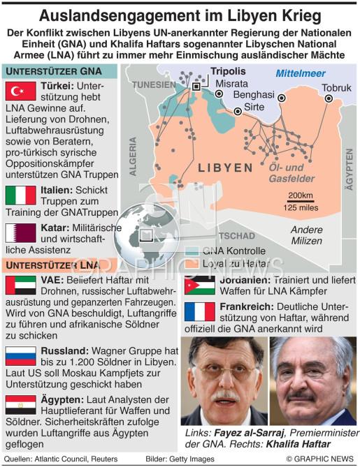 Auslandsengagement im Libyen Krieg infographic