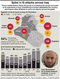 IRAQ: Islamic State resurgence infographic