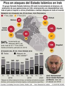 IRAK: Resurgimiento del Estado Islámico infographic