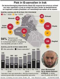 IRAK: Piek in aanvallen Islamitische Staat infographic