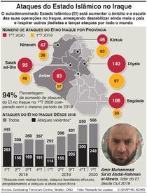 IRAQUE: Ressurgência do Estado Islâmico infographic