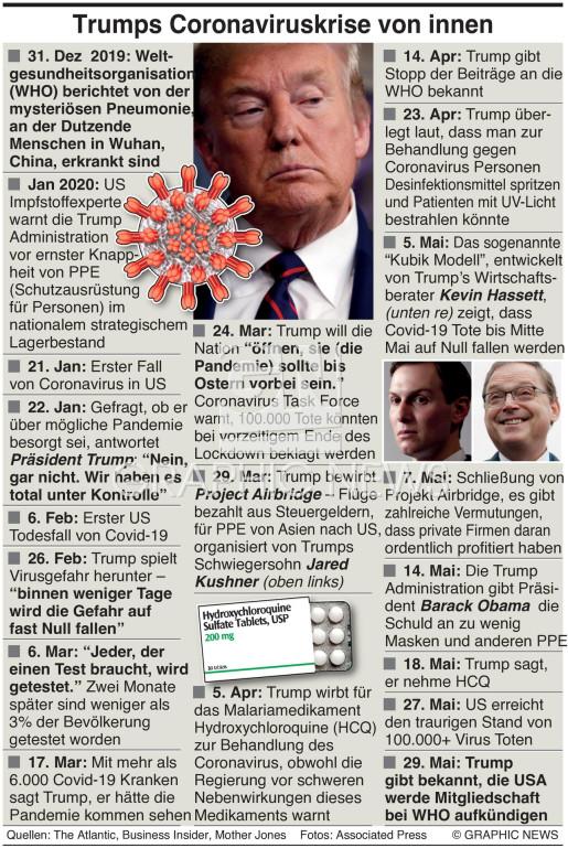 Trump's Covid Kalamitäten infographic