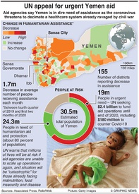 MIDDLE EAST: Yemen aid funding crisis infographic