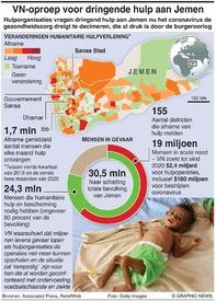 MIDDEN-OOSTEN: Jemen heeft dringend hulp nodig infographic
