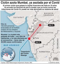 CLIMA: Ciclón Nisarga infographic