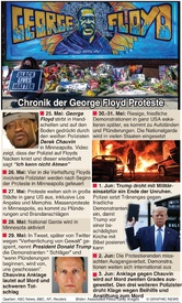 KRIMINALITÄT: George Floyd Proteste Chronik infographic