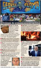 CRIMEN: Cronología de protestas por muerte de George Floyd infographic